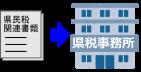 県民税申告書→県税事務所