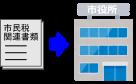 市民税申告書→市役所